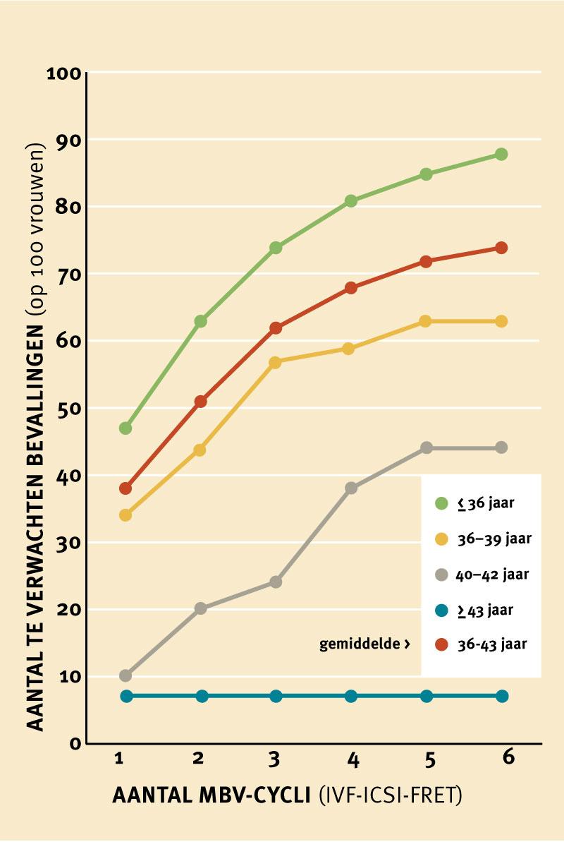 cijfers ivf behandelingen